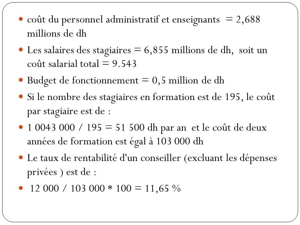 coût du personnel administratif et enseignants = 2,688 millions de dh Les salaires des stagiaires = 6,855 millions de dh, soit un coût salarial total = 9.543 Budget de fonctionnement = 0,5 million de dh Si le nombre des stagiaires en formation est de 195, le coût par stagiaire est de : 1 0043 000 / 195 = 51 500 dh par an et le coût de deux années de formation est égal à 103 000 dh Le taux de rentabilité d un conseiller (excluant les dépenses privées ) est de : 12 000 / 103 000 * 100 = 11,65 %