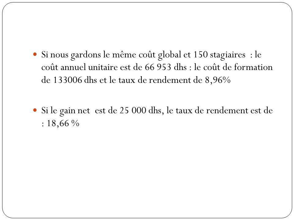 Si nous gardons le même coût global et 150 stagiaires : le coût annuel unitaire est de 66 953 dhs : le coût de formation de 133006 dhs et le taux de rendement de 8,96% Si le gain net est de 25 000 dhs, le taux de rendement est de : 18,66 %