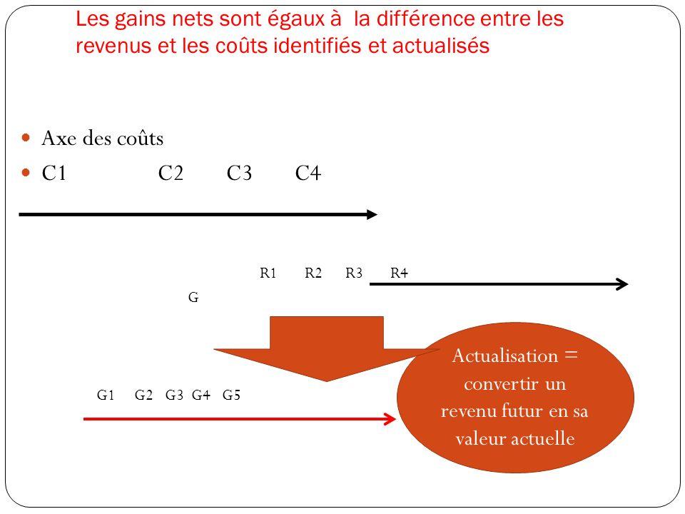 Les gains nets sont égaux à la différence entre les revenus et les coûts identifiés et actualisés Axe des coûts C1C2C3C4 R1 R2 R3 R4 G G1 G2 G3 G4 G5 Actualisation = convertir un revenu futur en sa valeur actuelle