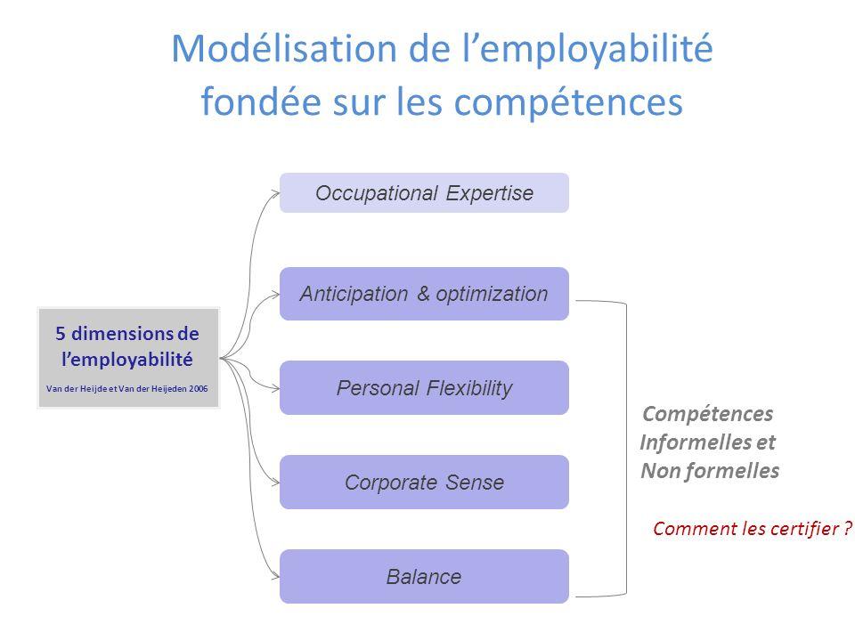Modélisation de lemployabilité fondée sur les compétences 5 dimensions de lemployabilité Van der Heijde et Van der Heijeden 2006 Occupational Expertis