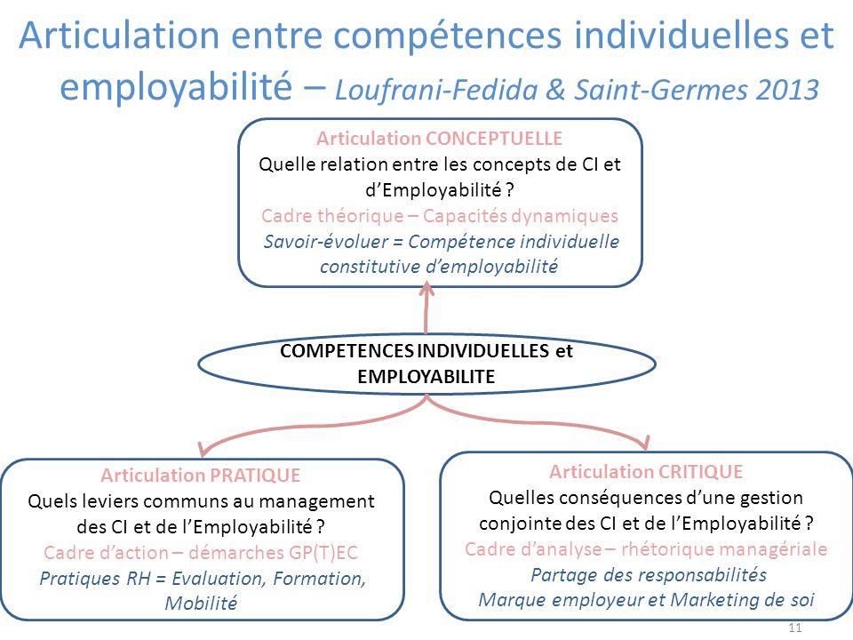 11 Articulation entre compétences individuelles et employabilité – Loufrani-Fedida & Saint-Germes 2013 Articulation CONCEPTUELLE Quelle relation entre