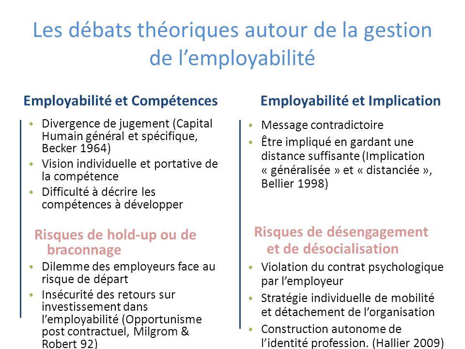 Les débats théoriques autour de la gestion de lemployabilité Employabilité et Compétences Divergence de jugement (Capital Humain général et spécifique