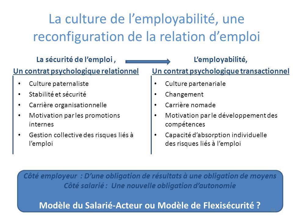 La culture de lemployabilité, une reconfiguration de la relation demploi La sécurité de lemploi, Un contrat psychologique relationnel Culture paternal
