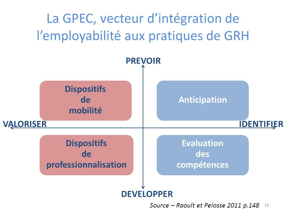 La GPEC, vecteur dintégration de lemployabilité aux pratiques de GRH Dispositifs de mobilité Anticipation Dispositifs de professionnalisation Evaluati
