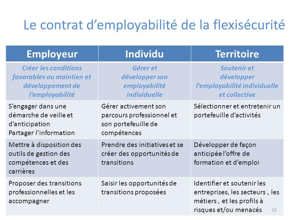 Le contrat demployabilité de la flexisécurité EmployeurIndividuTerritoire Créer les conditions favorables au maintien et développement de lemployabili
