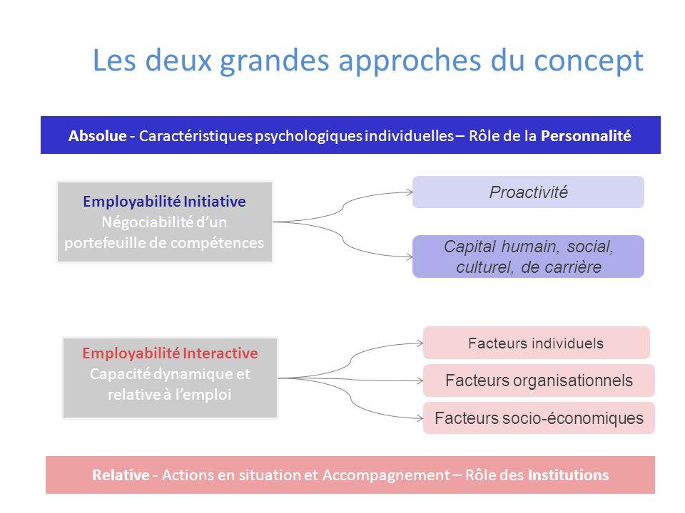 Les deux grandes approches du concept Employabilité Interactive Capacité dynamique et relative à lemploi Employabilité Initiative Négociabilité dun po