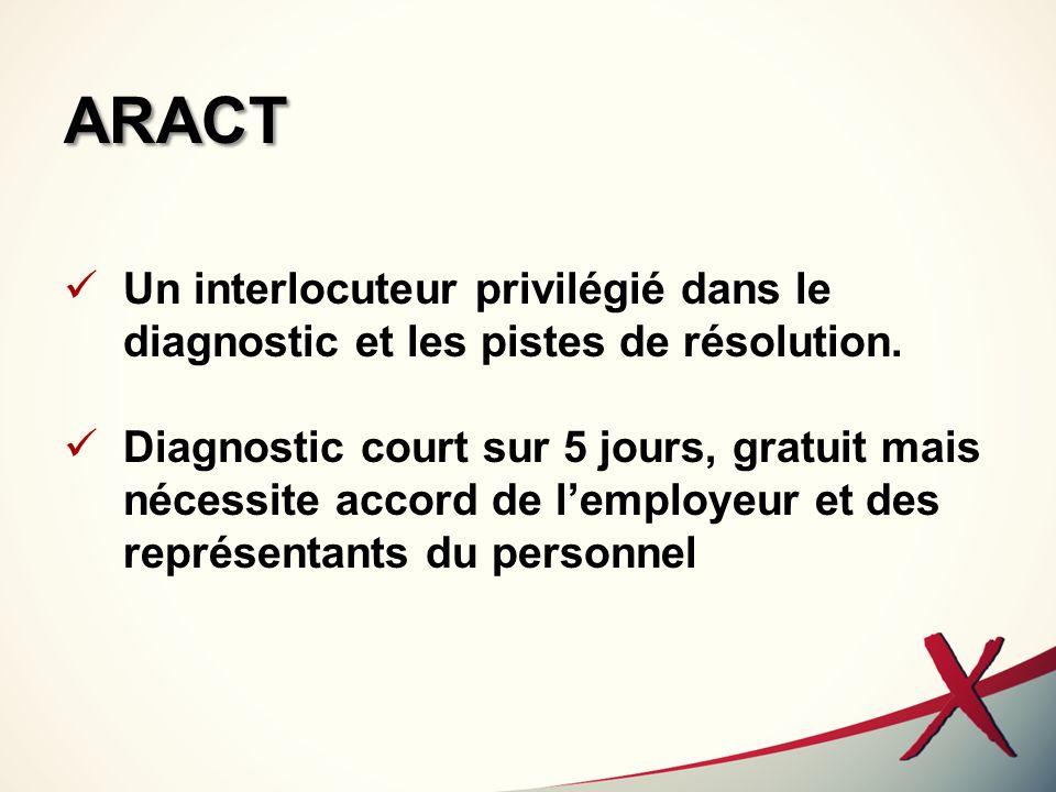 ARACT Un interlocuteur privilégié dans le diagnostic et les pistes de résolution. Diagnostic court sur 5 jours, gratuit mais nécessite accord de lempl