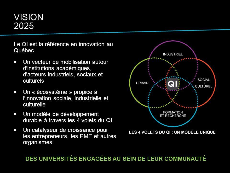 Le QI est la référence en innovation au Québec Un vecteur de mobilisation autour dinstitutions académiques, dacteurs industriels, sociaux et culturels Un « écosystème » propice à linnovation sociale, industrielle et culturelle Un modèle de développement durable à travers les 4 volets du QI Un catalyseur de croissance pour les entrepreneurs, les PME et autres organismes DES UNIVERSITÉS ENGAGÉES AU SEIN DE LEUR COMMUNAUTÉ VISION 2025