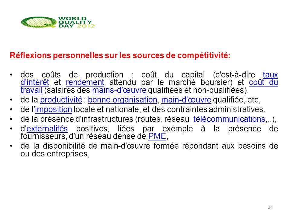 Réflexions personnelles sur les sources de compétitivité: des coûts de production : coût du capital (c'est-à-dire taux d'intérêt et rendement attendu