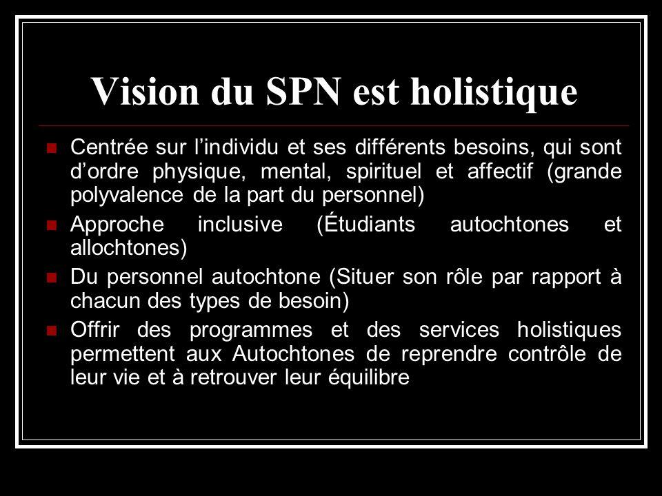 Vision du SPN est holistique Centrée sur lindividu et ses différents besoins, qui sont dordre physique, mental, spirituel et affectif (grande polyvale