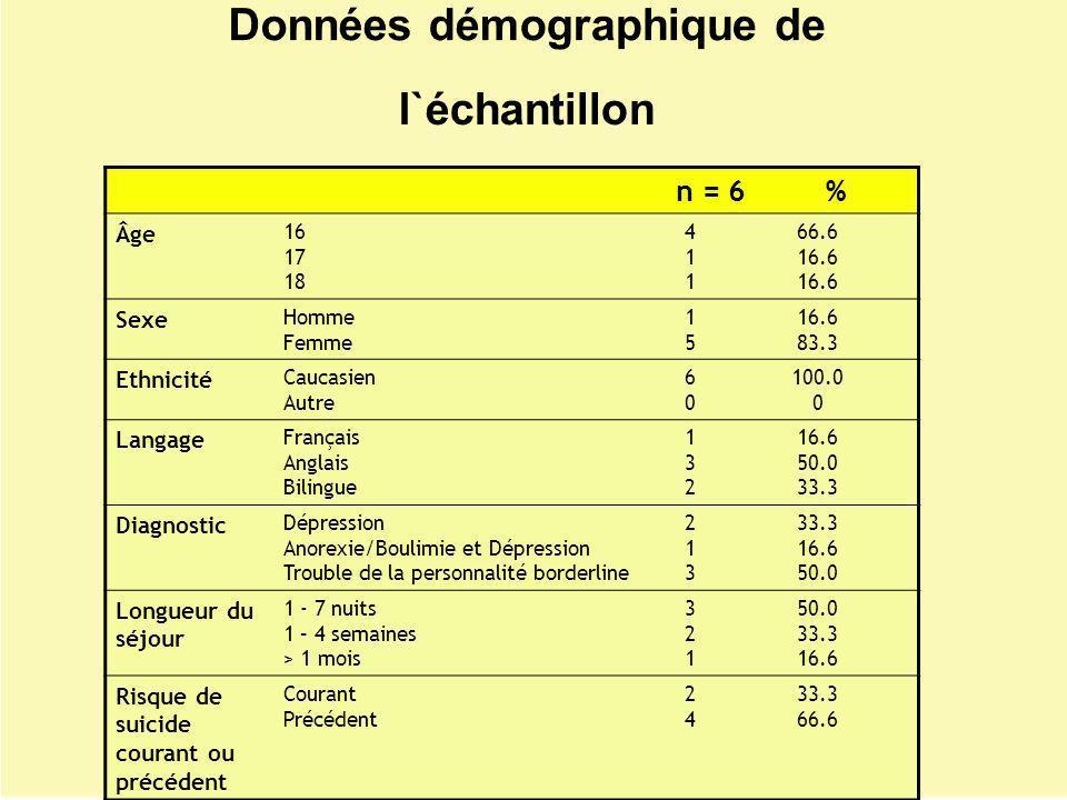 n = 6 % Âge 16 17 18 411411 66.6 16.6 Sexe Homme Femme 1515 16.6 83.3 Ethnicité Caucasien Autre 6060 100.0 0 Langage Français Anglais Bilingue 132132