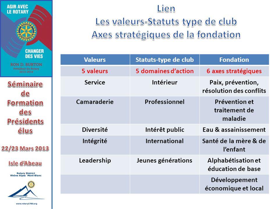 ValeursStatuts-type de clubFondation 5 valeurs5 domaines daction6 axes stratégiques ServiceIntérieurPaix, prévention, résolution des conflits Camarade