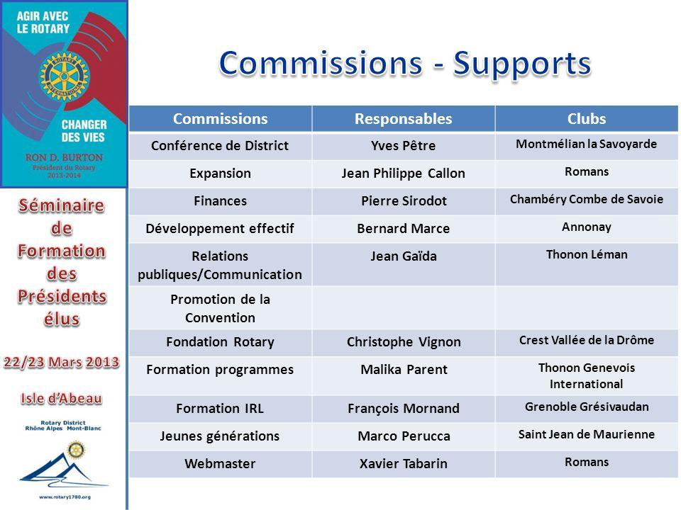 CommissionsResponsablesClubs Conférence de DistrictYves Pêtre Montmélian la Savoyarde ExpansionJean Philippe Callon Romans FinancesPierre Sirodot Cham