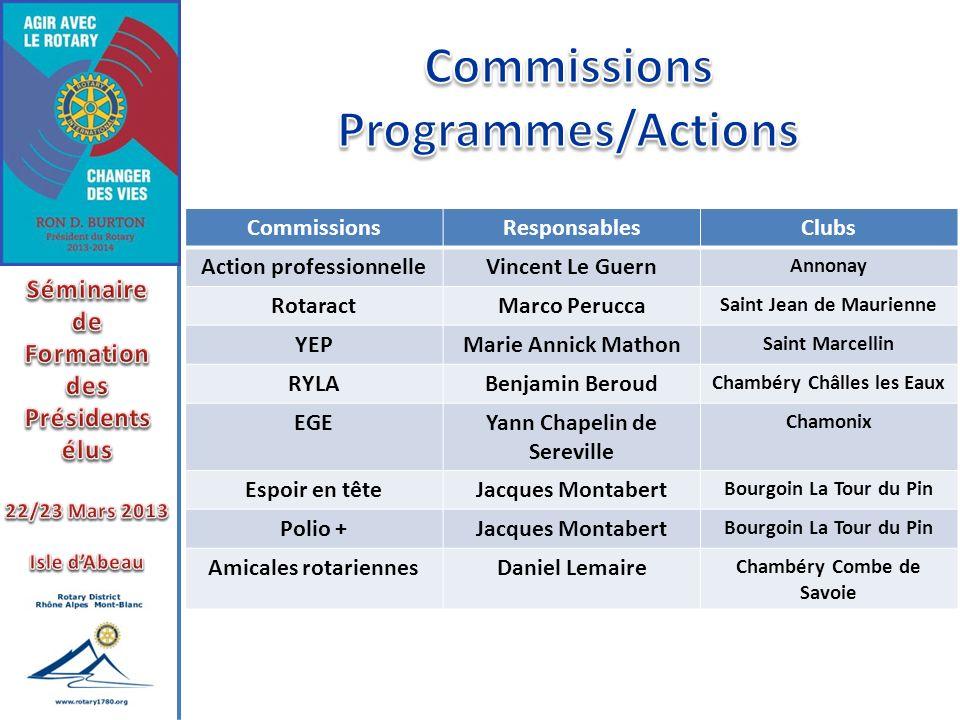 CommissionsResponsablesClubs Action professionnelleVincent Le Guern Annonay RotaractMarco Perucca Saint Jean de Maurienne YEPMarie Annick Mathon Saint