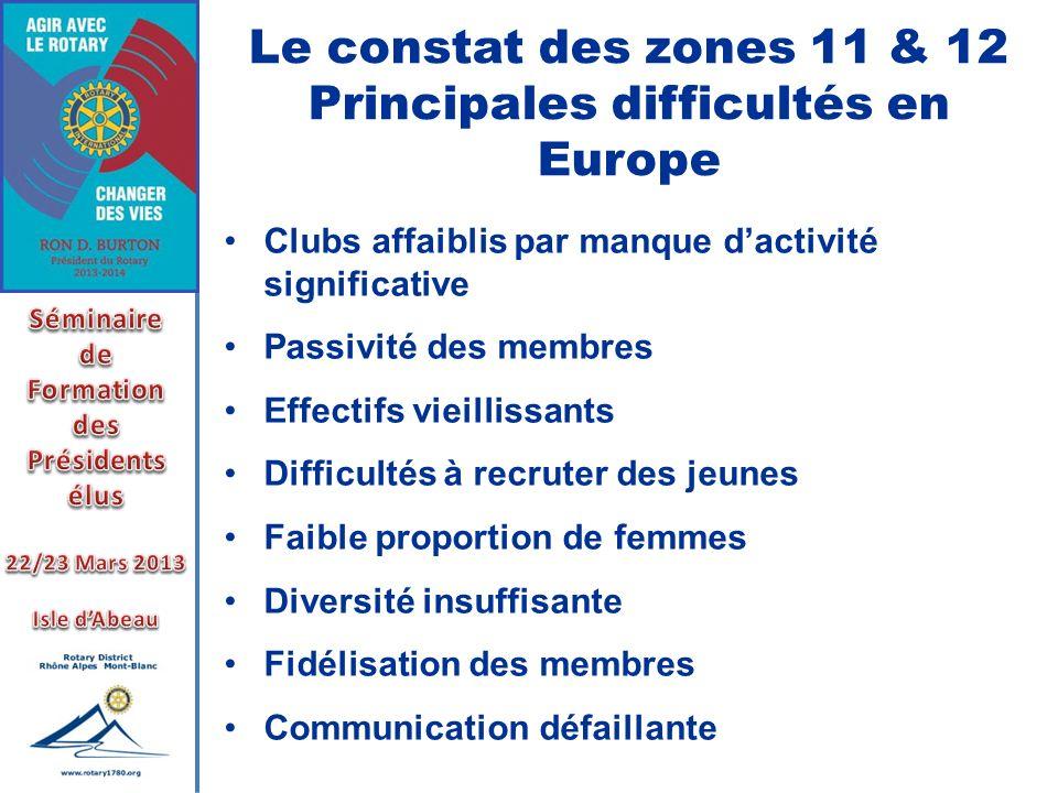 Le constat des zones 11 & 12 Principales difficultés en Europe Clubs affaiblis par manque dactivité significative Passivité des membres Effectifs viei