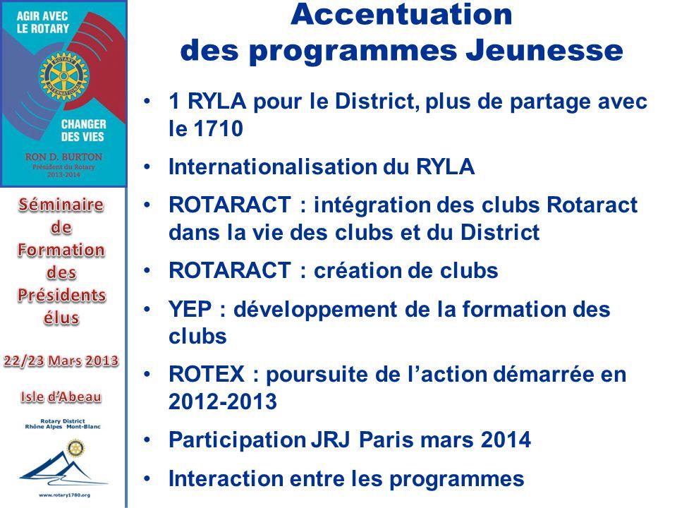 Accentuation des programmes Jeunesse 1 RYLA pour le District, plus de partage avec le 1710 Internationalisation du RYLA ROTARACT : intégration des clu
