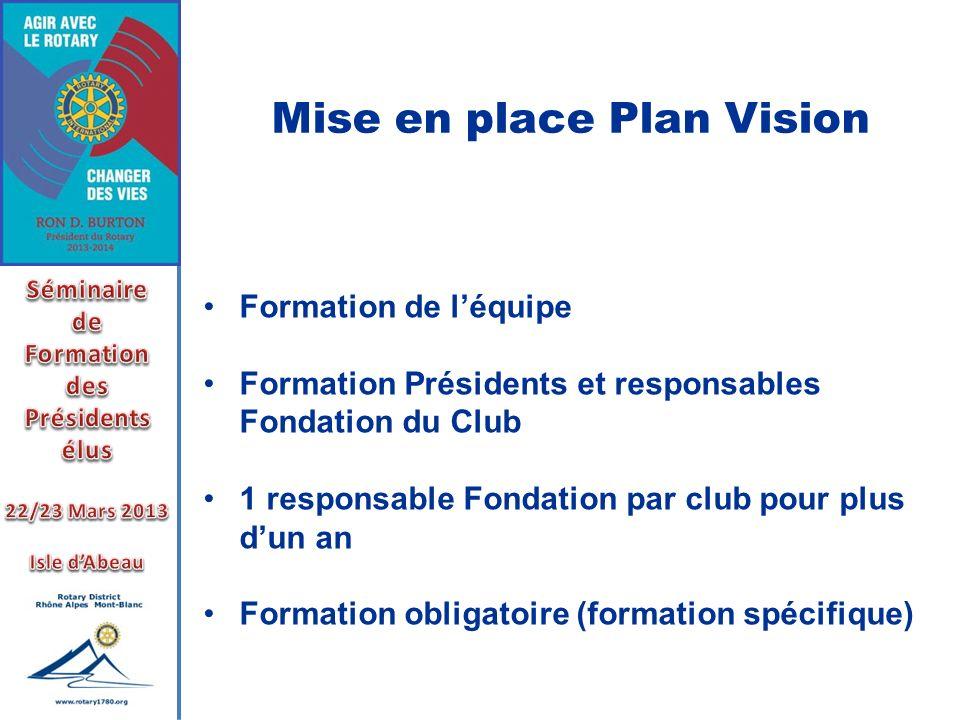 Mise en place Plan Vision Formation de léquipe Formation Présidents et responsables Fondation du Club 1 responsable Fondation par club pour plus dun a