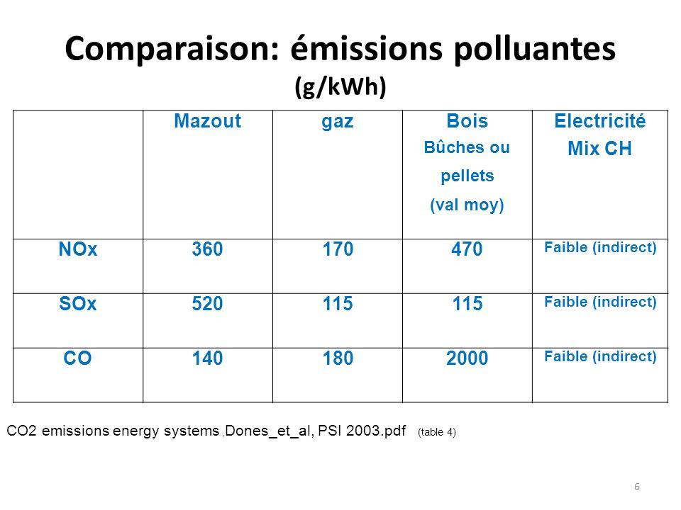 Comparaison: émissions polluantes (g/kWh) MazoutgazBois Bûches ou pellets (val moy) Electricité Mix CH NOx360170470 Faible (indirect) SOx520115 Faible (indirect) CO1401802000 Faible (indirect) CO2 emissions energy systems, Dones_et_al, PSI 2003.pdf (table 4) 6