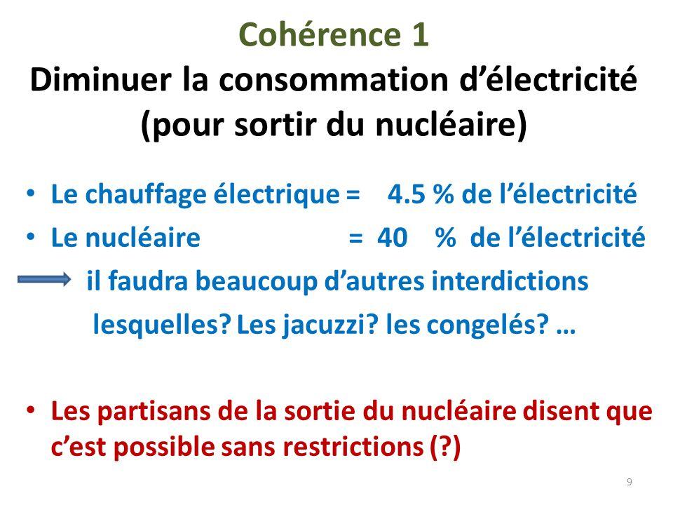 Cohérence 1 Diminuer la consommation délectricité (pour sortir du nucléaire) Le chauffage électrique = 4.5 % de lélectricité Le nucléaire = 40 % de lélectricité il faudra beaucoup dautres interdictions lesquelles.