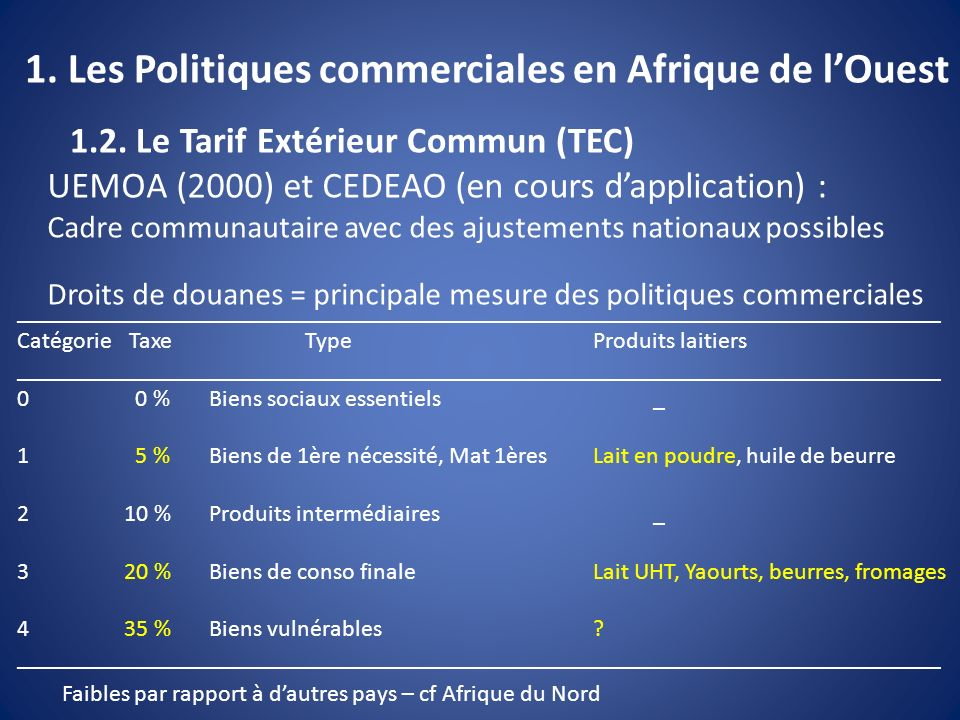 1. Les Politiques commerciales en Afrique de lOuest 1.2. Le Tarif Extérieur Commun (TEC) UEMOA (2000) et CEDEAO (en cours dapplication) : Cadre commun