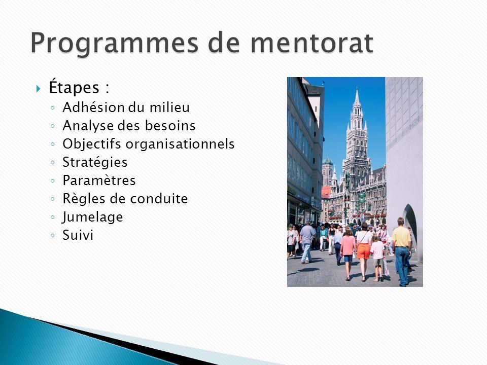 Étapes : Adhésion du milieu Analyse des besoins Objectifs organisationnels Stratégies Paramètres Règles de conduite Jumelage Suivi