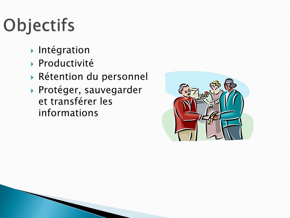 Intégration Productivité Rétention du personnel Protéger, sauvegarder et transférer les informations