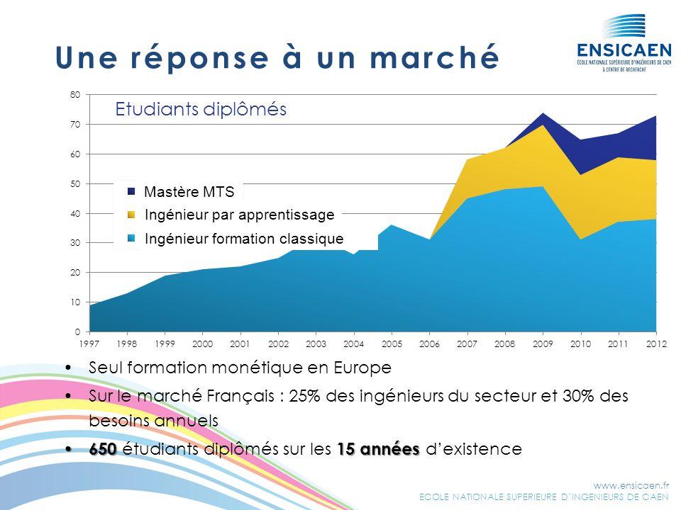 www.ensicaen.fr ECOLE NATIONALE SUPERIEURE DINGENIEURS DE CAEN Seul formation monétique en Europe Sur le marché Français : 25% des ingénieurs du secte