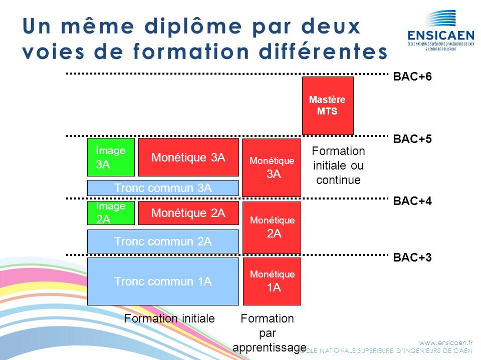 www.ensicaen.fr ECOLE NATIONALE SUPERIEURE DINGENIEURS DE CAEN Un même diplôme par deux voies de formation différentes Tronc commun 1A Image 2A I mage