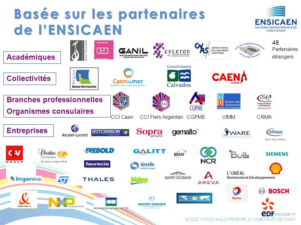 www.ensicaen.fr ECOLE NATIONALE SUPERIEURE DINGENIEURS DE CAEN Basée sur les partenaires de lENSICAEN Collectivités Branches professionnelles Organism