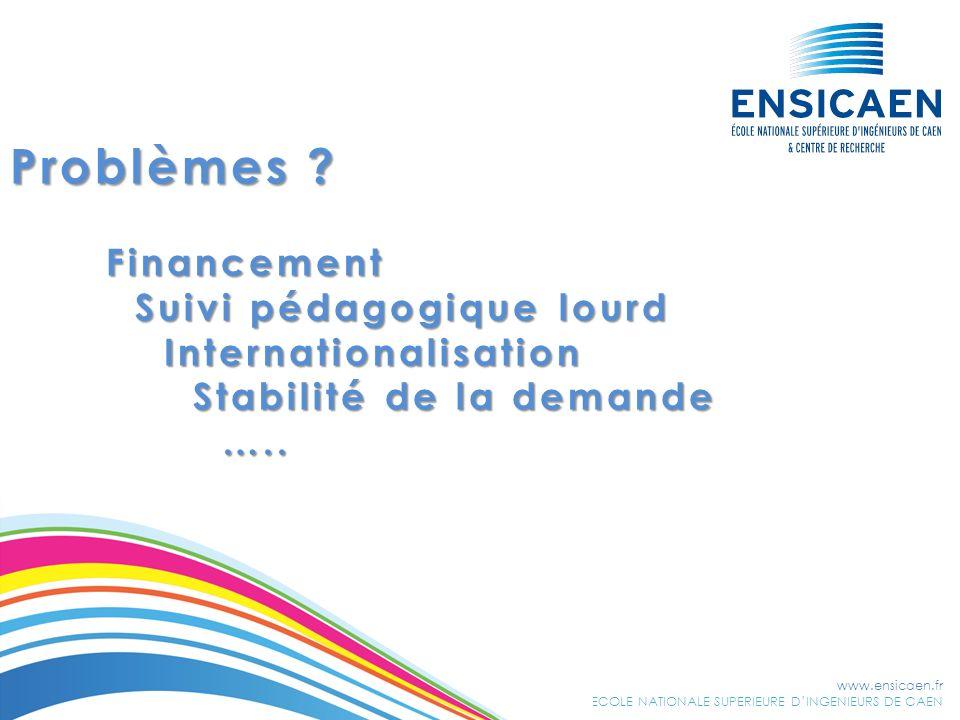 www.ensicaen.fr ECOLE NATIONALE SUPERIEURE DINGENIEURS DE CAEN Problèmes ? Financement Suivi pédagogique lourd Suivi pédagogique lourd Internationalis
