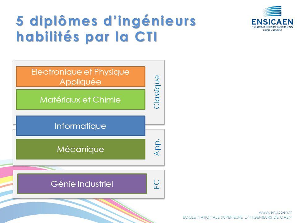 www.ensicaen.fr ECOLE NATIONALE SUPERIEURE DINGENIEURS DE CAEN 5 diplômes dingénieurs habilités par la CTI FC Classique App. Electronique et Physique
