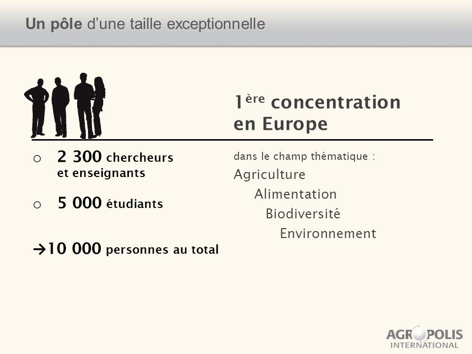 Un pôle dune taille exceptionnelle o 2 300 chercheurs et enseignants o 5 000 étudiants 10 000 personnes au total 1 ère concentration en Europe dans le