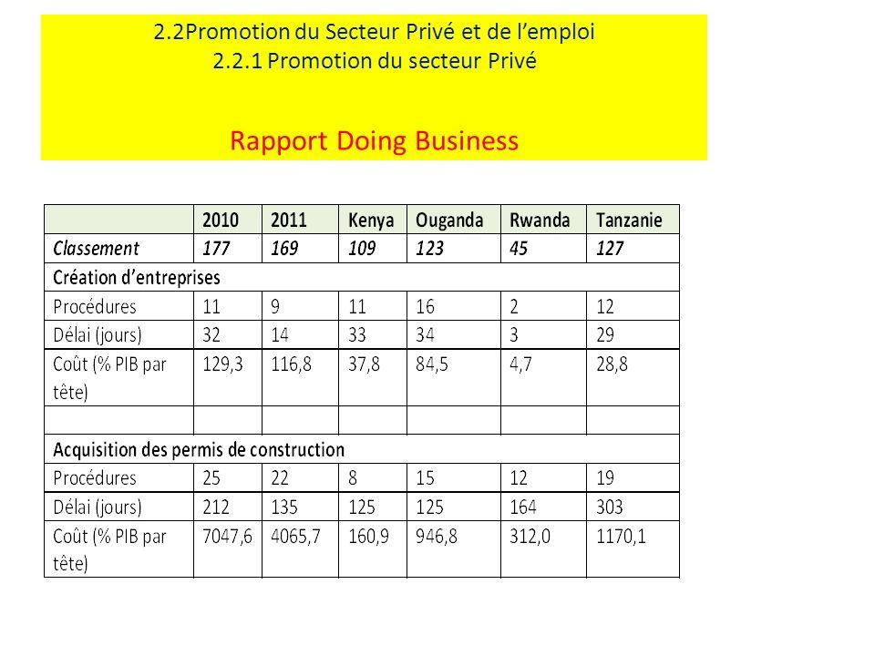 2.2Promotion du Secteur Privé et de lemploi 2.2.1 Promotion du secteur Privé Rapport Doing Business
