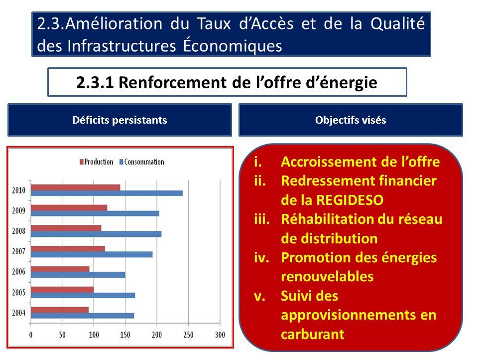 . 2.3.Amélioration du Taux dAccès et de la Qualité des Infrastructures Économiques 2.3.1 Renforcement de loffre dénergie Déficits persistantsObjectifs visés i.Accroissement de loffre ii.Redressement financier de la REGIDESO iii.Réhabilitation du réseau de distribution iv.Promotion des énergies renouvelables v.Suivi des approvisionnements en carburant