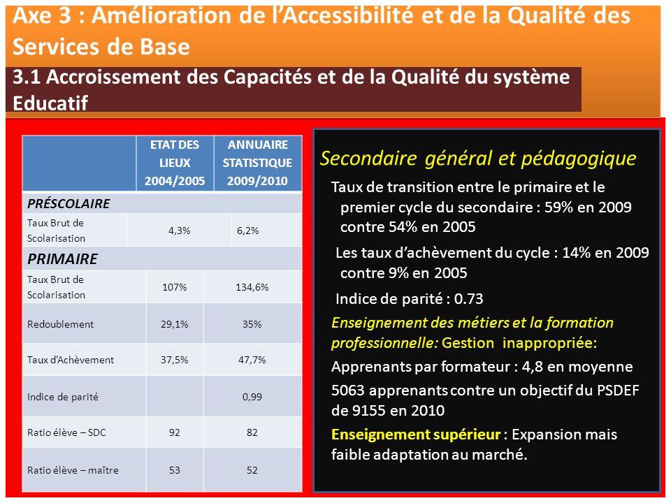 . Axe 3 : Amélioration de lAccessibilité et de la Qualité des Services de Base 3.1 Accroissement des Capacités et de la Qualité du système Educatif ETAT DES LIEUX 2004/2005 ANNUAIRE STATISTIQUE 2009/2010 PRÉSCOLAIRE Taux Brut de Scolarisation 4,3%6,2% PRIMAIRE Taux Brut de Scolarisation 107%134,6% Redoublement29,1%35% Taux dAchèvement37,5%47,7% Indice de parité0,99 Ratio élève – SDC9282 Ratio élève – maître5352 Secondaire général et pédagogique Taux de transition entre le primaire et le premier cycle du secondaire : 59% en 2009 contre 54% en 2005 Les taux dachèvement du cycle : 14% en 2009 contre 9% en 2005 Indice de parité : 0.73 Enseignement des métiers et la formation professionnelle: Gestion inappropriée: Apprenants par formateur : 4,8 en moyenne 5063 apprenants contre un objectif du PSDEF de 9155 en 2010 Enseignement supérieur : Expansion mais faible adaptation au marché.