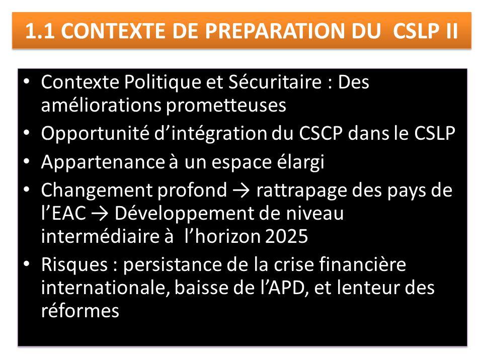 1.1 CONTEXTE DE PREPARATION DU CSLP II Contexte Politique et Sécuritaire : Des améliorations prometteuses Opportunité dintégration du CSCP dans le CSLP Appartenance à un espace élargi Changement profond rattrapage des pays de lEAC Développement de niveau intermédiaire à lhorizon 2025 Risques : persistance de la crise financière internationale, baisse de lAPD, et lenteur des réformes Contexte Politique et Sécuritaire : Des améliorations prometteuses Opportunité dintégration du CSCP dans le CSLP Appartenance à un espace élargi Changement profond rattrapage des pays de lEAC Développement de niveau intermédiaire à lhorizon 2025 Risques : persistance de la crise financière internationale, baisse de lAPD, et lenteur des réformes