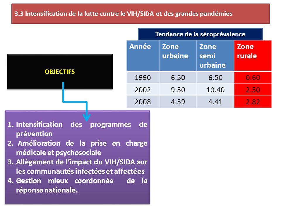 3.3 Intensification de la lutte contre le VIH/SIDA et des grandes pandémies AnnéeZone urbaine Zone semi urbaine Zone rurale 19906.50 0.60 20029.5010.402.50 20084.594.412.82 1.Intensification des programmes de prévention 2.