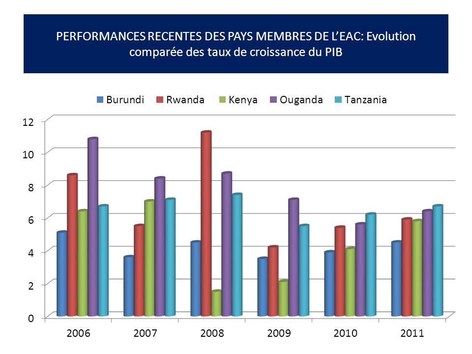 PERFORMANCES RECENTES DES PAYS MEMBRES DE LEAC: Evolution comparée des taux de croissance du PIB