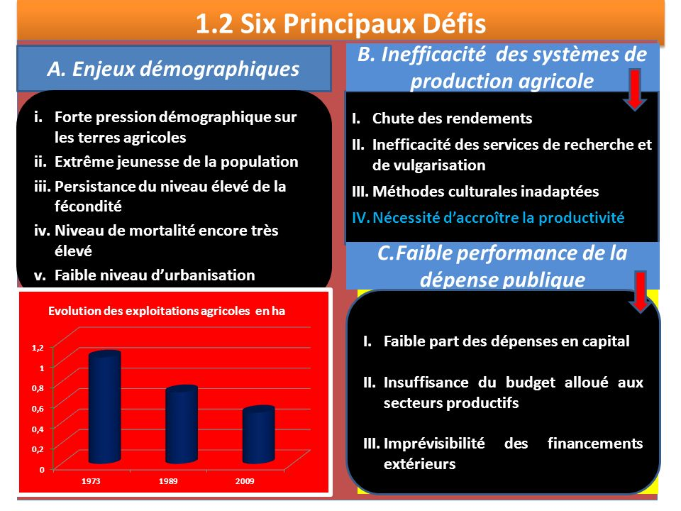 1.2 Six Principaux Défis. A.
