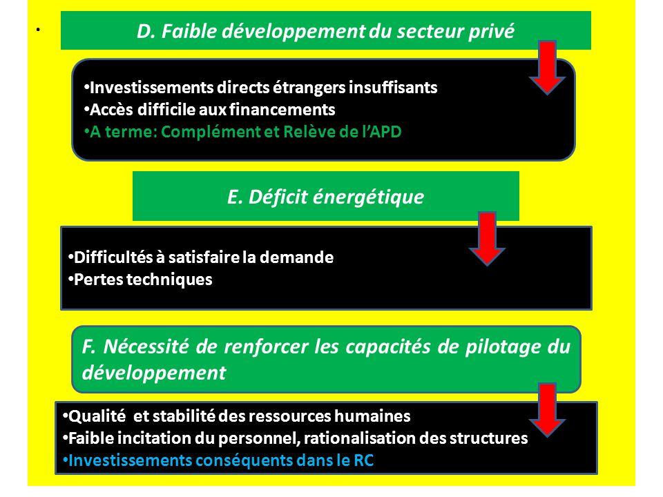 Investissements directs étrangers insuffisants Accès difficile aux financements A terme: Complément et Relève de lAPD E.