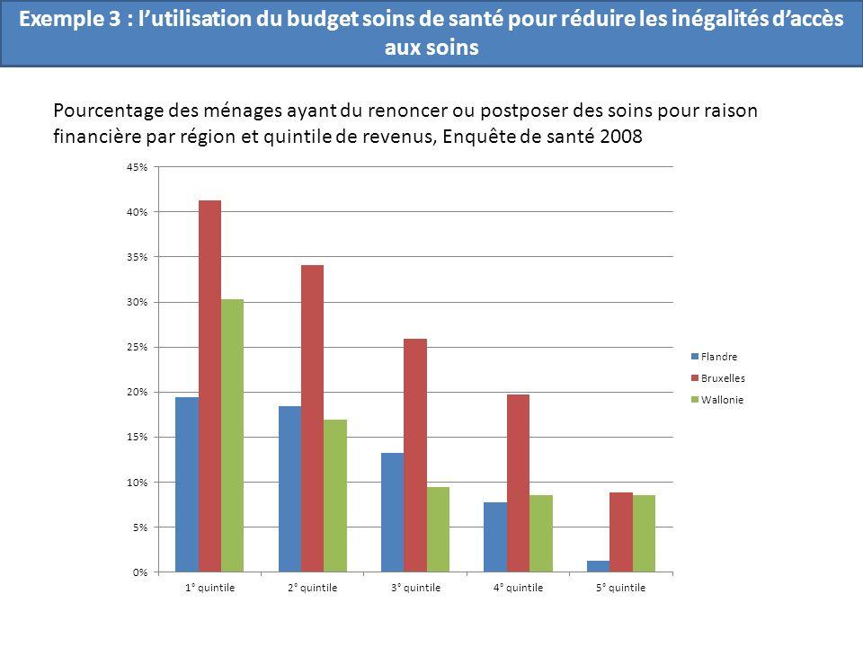 Pourcentage des ménages ayant du renoncer ou postposer des soins pour raison financière par région et quintile de revenus, Enquête de santé 2008 Exemple 3 : lutilisation du budget soins de santé pour réduire les inégalités daccès aux soins