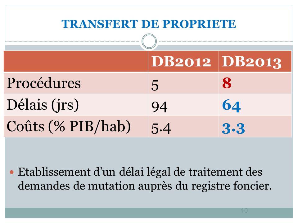 TRANSFERT DE PROPRIETE 10 Etablissement dun délai légal de traitement des demandes de mutation auprès du registre foncier.