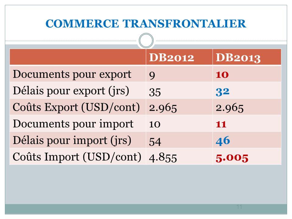 COMMERCE TRANSFRONTALIER 11 DB2012DB2013 Documents pour export910 Délais pour export (jrs)3532 Coûts Export (USD/cont)2.965 Documents pour import1011 Délais pour import (jrs)5446 Coûts Import (USD/cont)4.8555.005