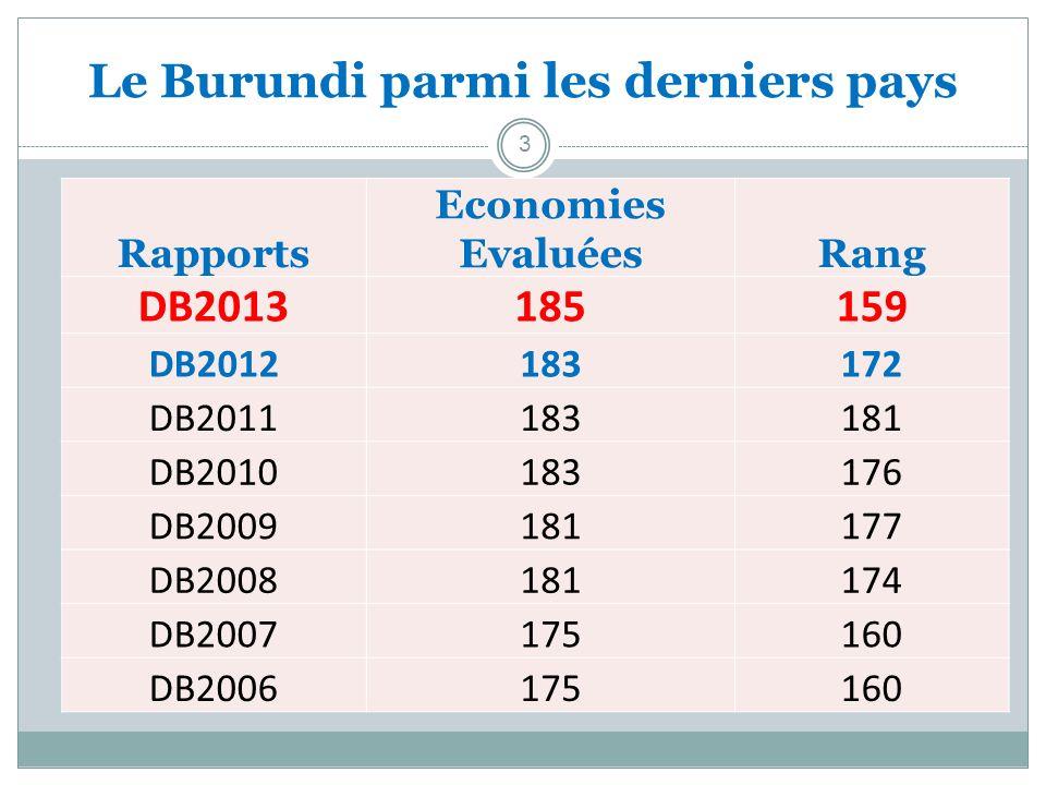 Le Burundi parmi les derniers pays 3 Rapports Economies EvaluéesRang DB2013185159 DB2012183172 DB2011183181 DB2010183176 DB2009181177 DB2008181174 DB2007175160 DB2006175160