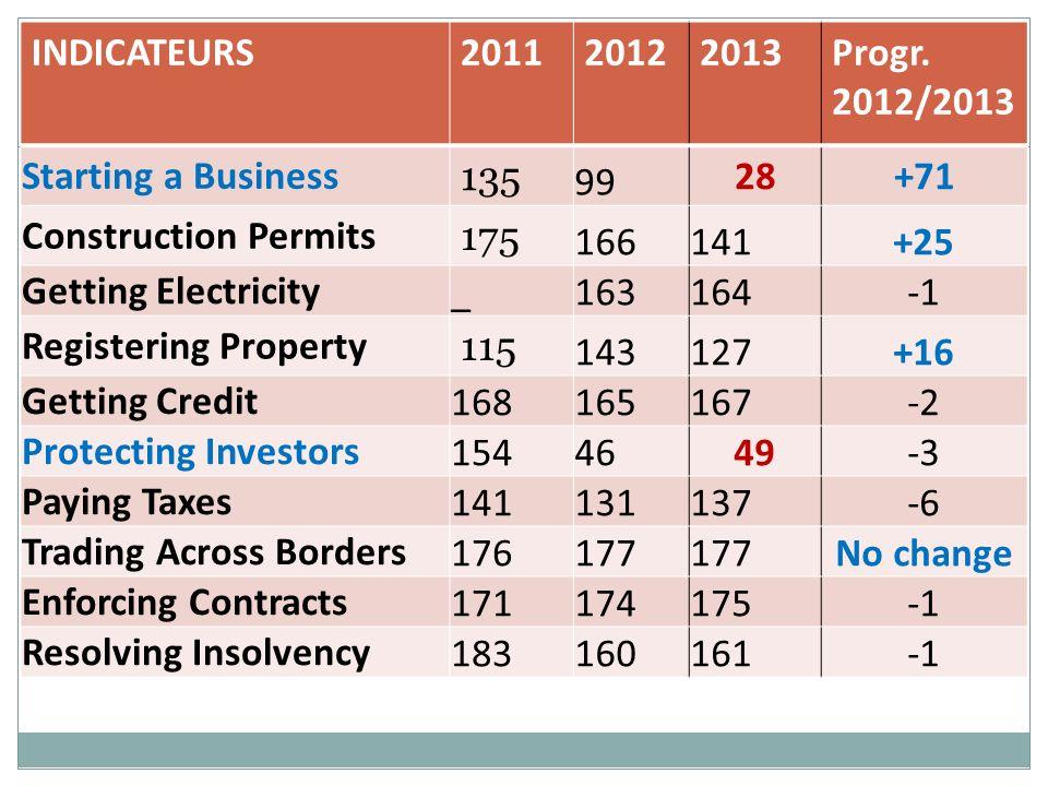 6 Création de sociétés DB2012DB2013 Procédures94 Délais (jrs)148 Coûts (% PIB/hab)116.818.3 Elimination de: la notarisation la publication dans le BOB Enregistrement de la nlle Sté au Min Commerce.
