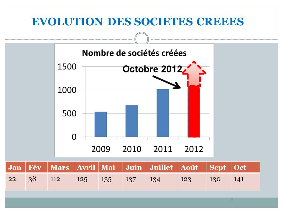 8 EVOLUTION DES SOCIETES CREEES JanFévMarsAvrilMaiJuinJuilletAoûtSeptOct 2238112125135137134123130141 Octobre 2012