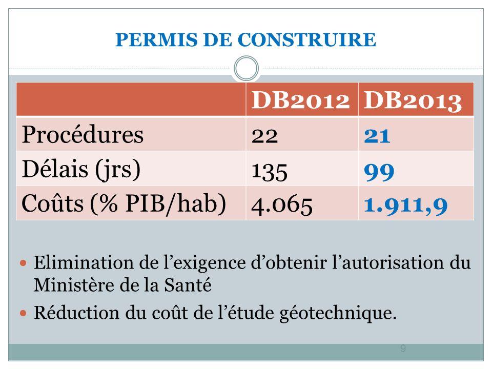 PERMIS DE CONSTRUIRE 9 Elimination de lexigence dobtenir lautorisation du Ministère de la Santé Réduction du coût de létude géotechnique.