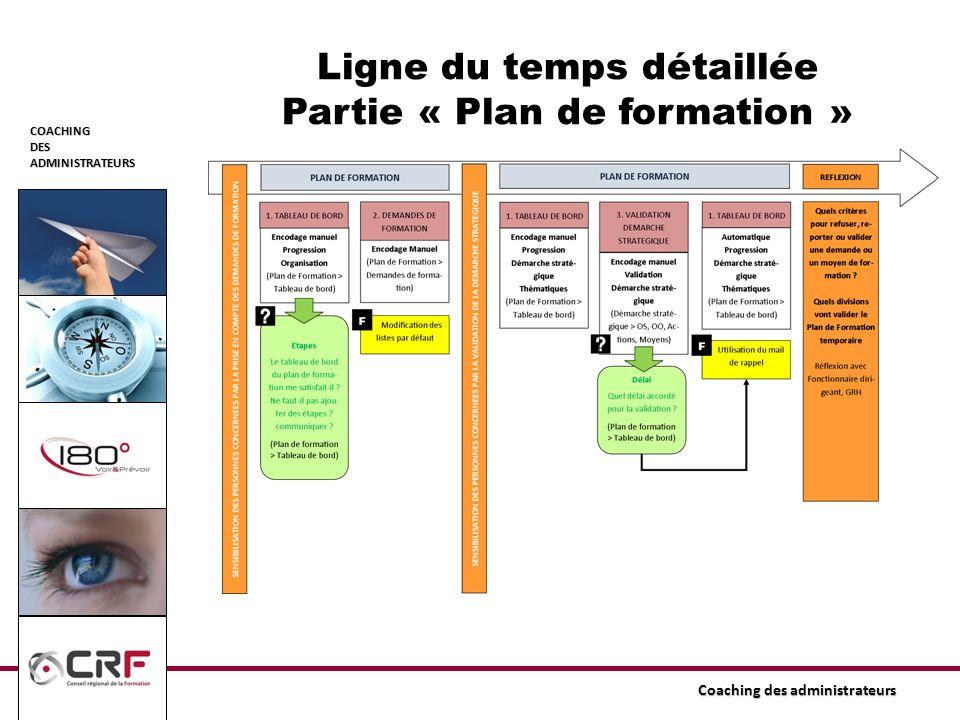 COACHINGDESADMINISTRATEURS Ligne du temps détaillée Partie « Plan de formation »