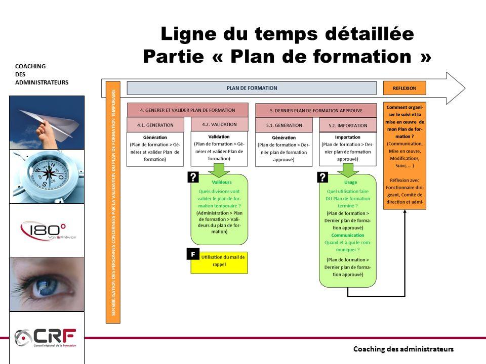 COACHINGDESADMINISTRATEURS Coaching des administrateurs Ligne du temps détaillée Partie « Plan de formation »