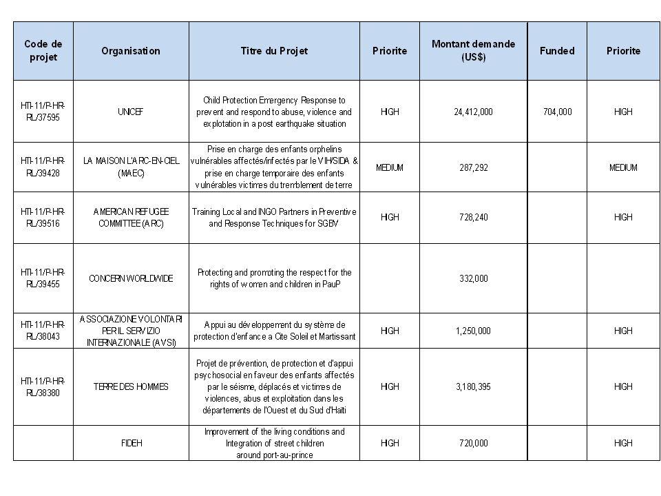 3-12 may Collecter information et analyse ( 17 mai- Brouillon dune analyses des besoins pour le secteur base sur les informations collectes 6-9 juin- Adapter plan de reponse- (avec nouvelles indicaturs) base sur les standars IASC 15-20 juin- Ajuster les projets a lOPS apres le feedback du coordinateur humanitaire Membres du cluster Partager information -4Ws Stade financement des projets presentes Registrer dans OPS si pas fait Compilation OCHA- Draft REVUE A MI PARCOURS-CHRONOGRAME Revue des existantes projets- validation par le sous cluster
